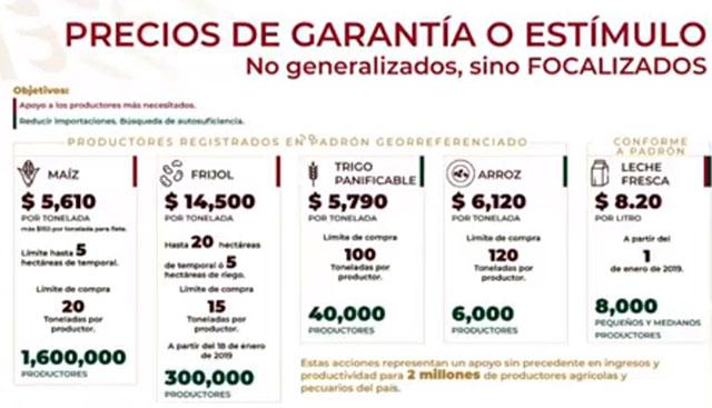 precios de garantía PV 2019