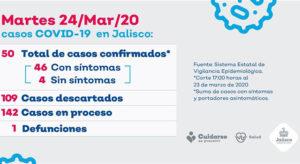 Jalisco coronavirus 24 marzo