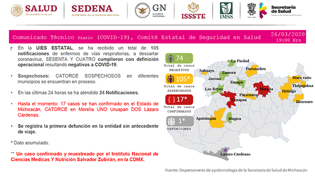 deceso 1 michoacán coronavirus COVID-19