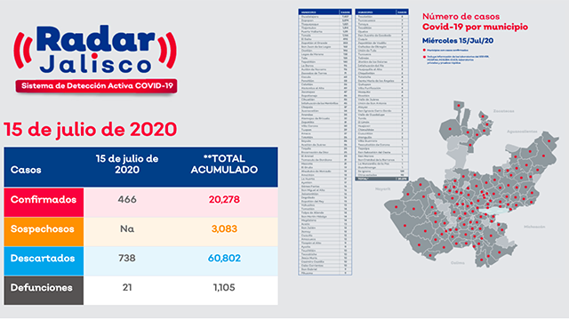 Jalisco COVID-19
