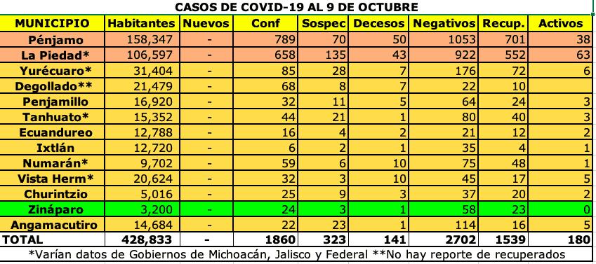 PANDEMIA COVID-19 9 OCTUBRE