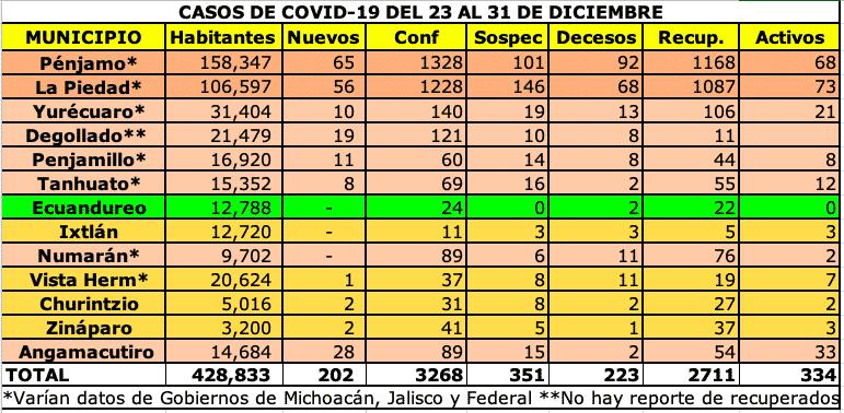 COVID al 31 de diciembre de 2020