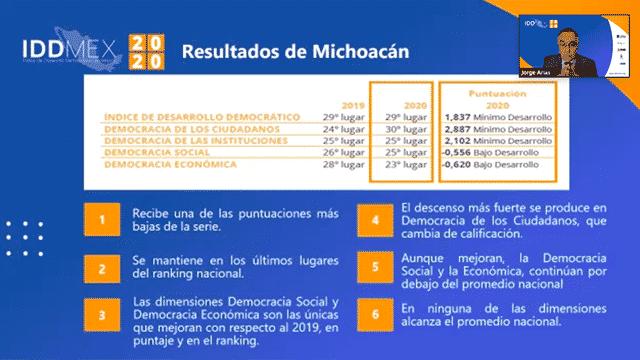 Desarrollo Democrático Michoacan
